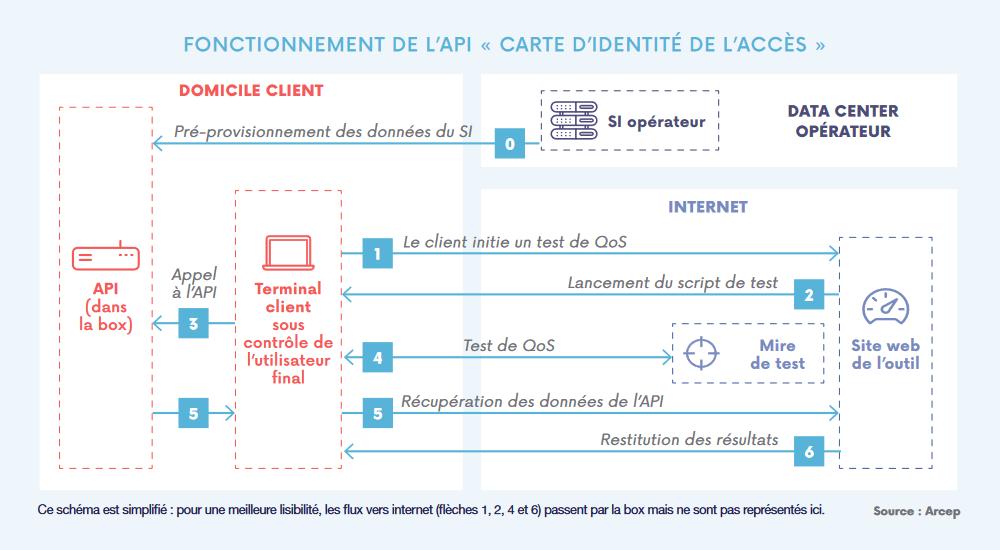 API carte identité internet
