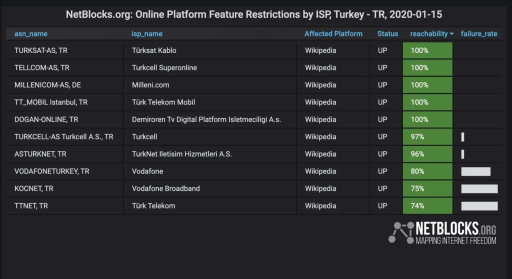 Netblocks Turquie