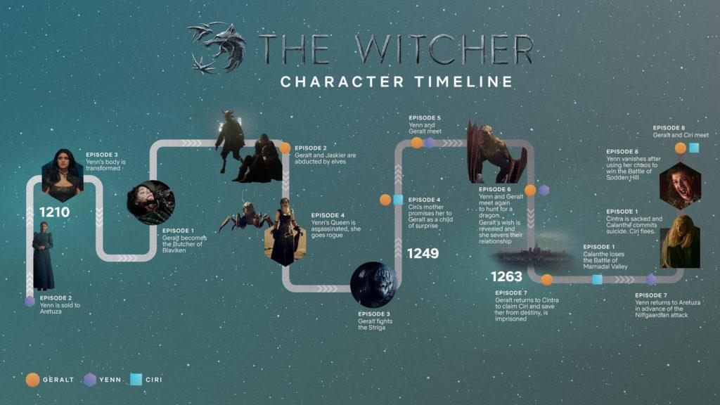 The Witcher frise chronologique