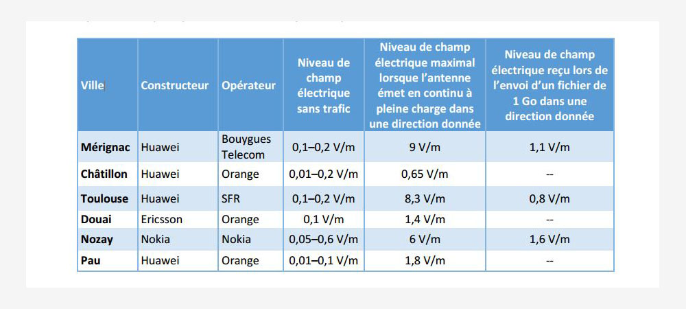 ANFR 5G mesures
