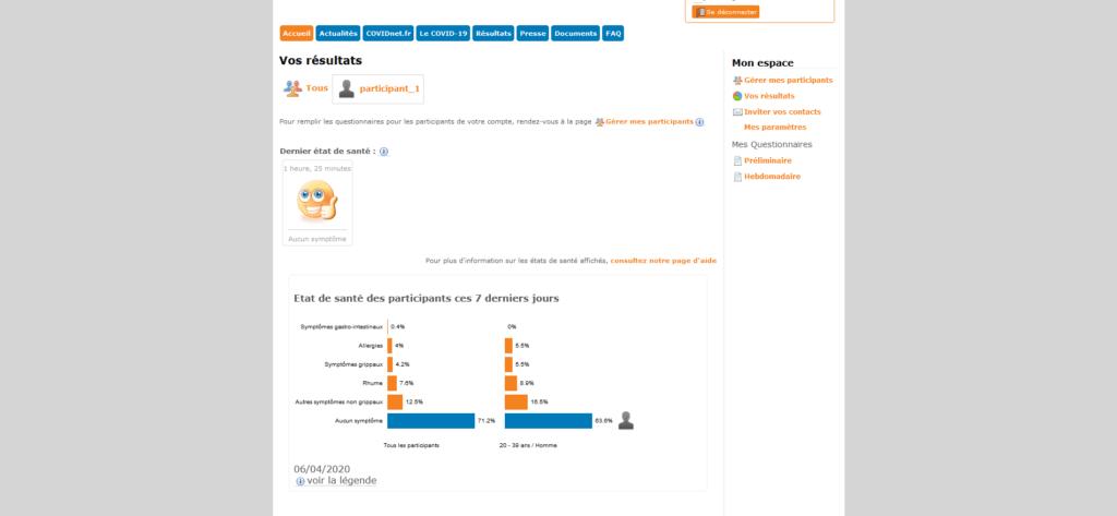 Covidnet questionnaires résultats