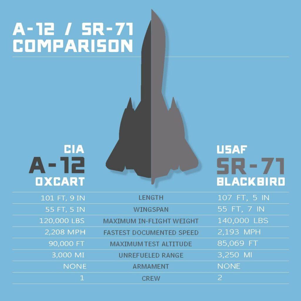 A12 vs SR-71