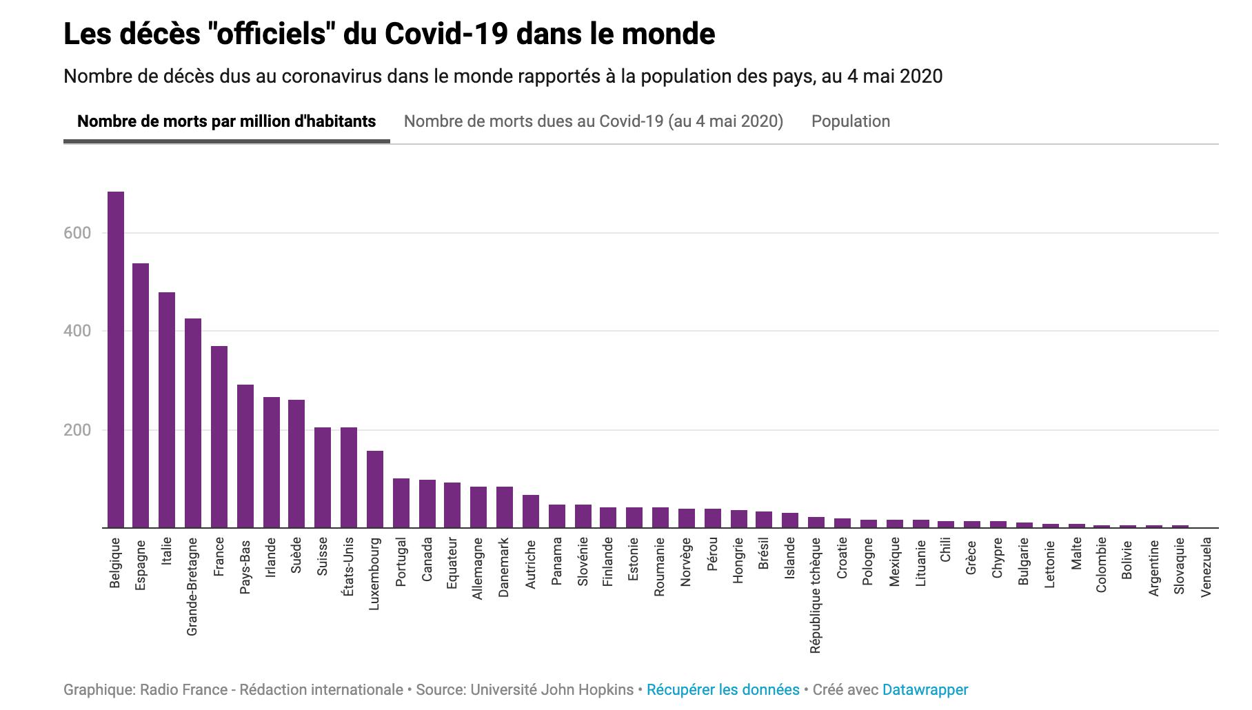 Coronavirus Pourquoi Le Taux De Mortalite En Belgique Est Le Plus Eleve Au Monde