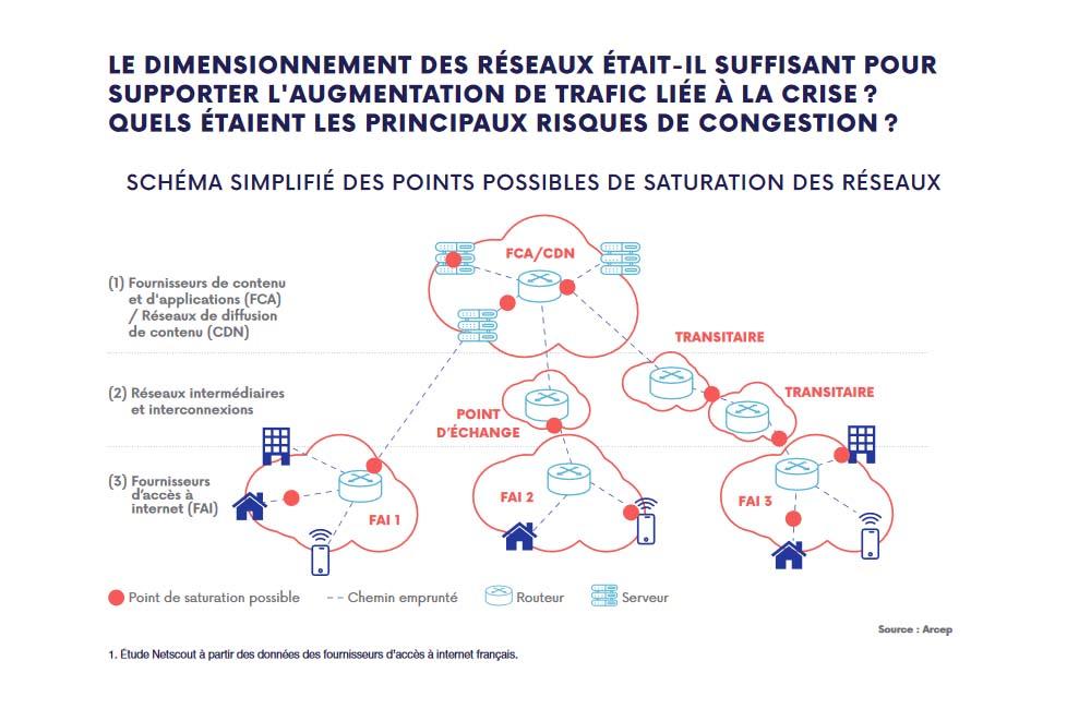 Dimensionnement internet France crise sanitaire