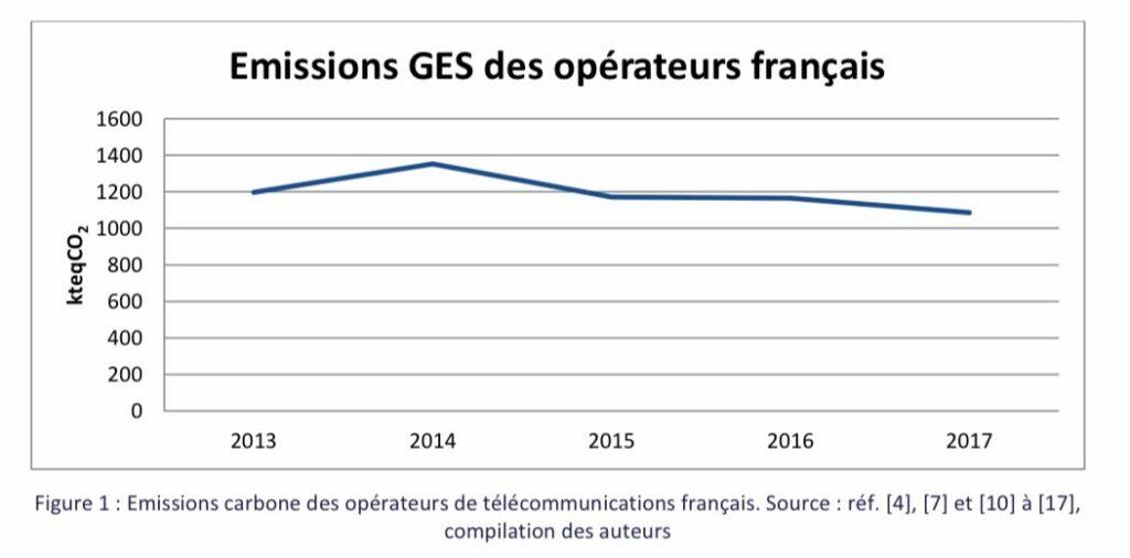 gaz à effet de serre opérateurs français