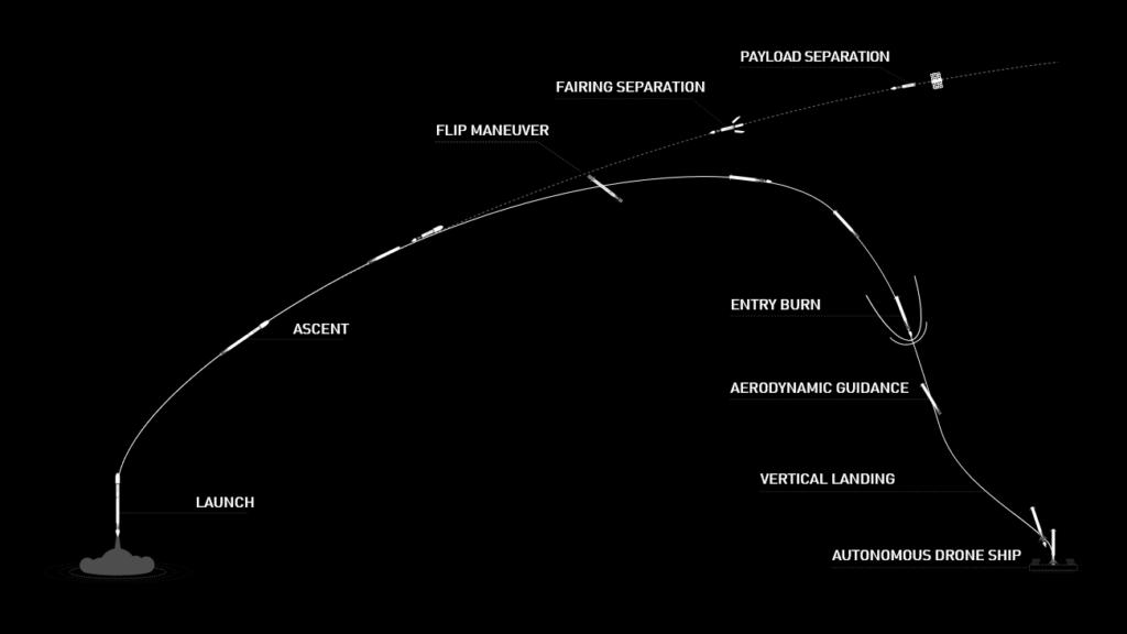 SpaceX détail vol