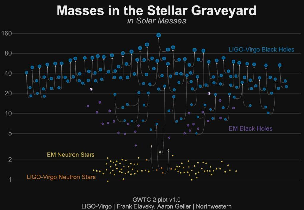 Fusions d'objets découverts par Ligo et Virgo