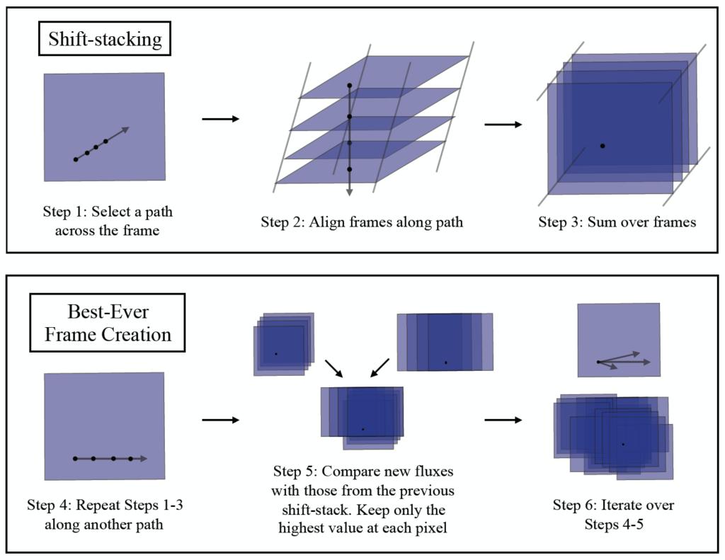 Shift-stacking