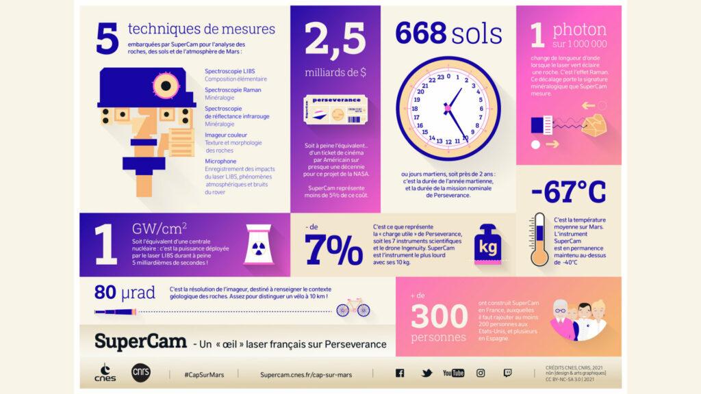 Actualités - 5 choses que vous ignorez sur SuperCam, «l'œil» français du rover Perseverance