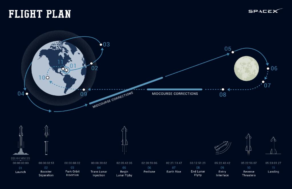 Flight Plan SpaceX