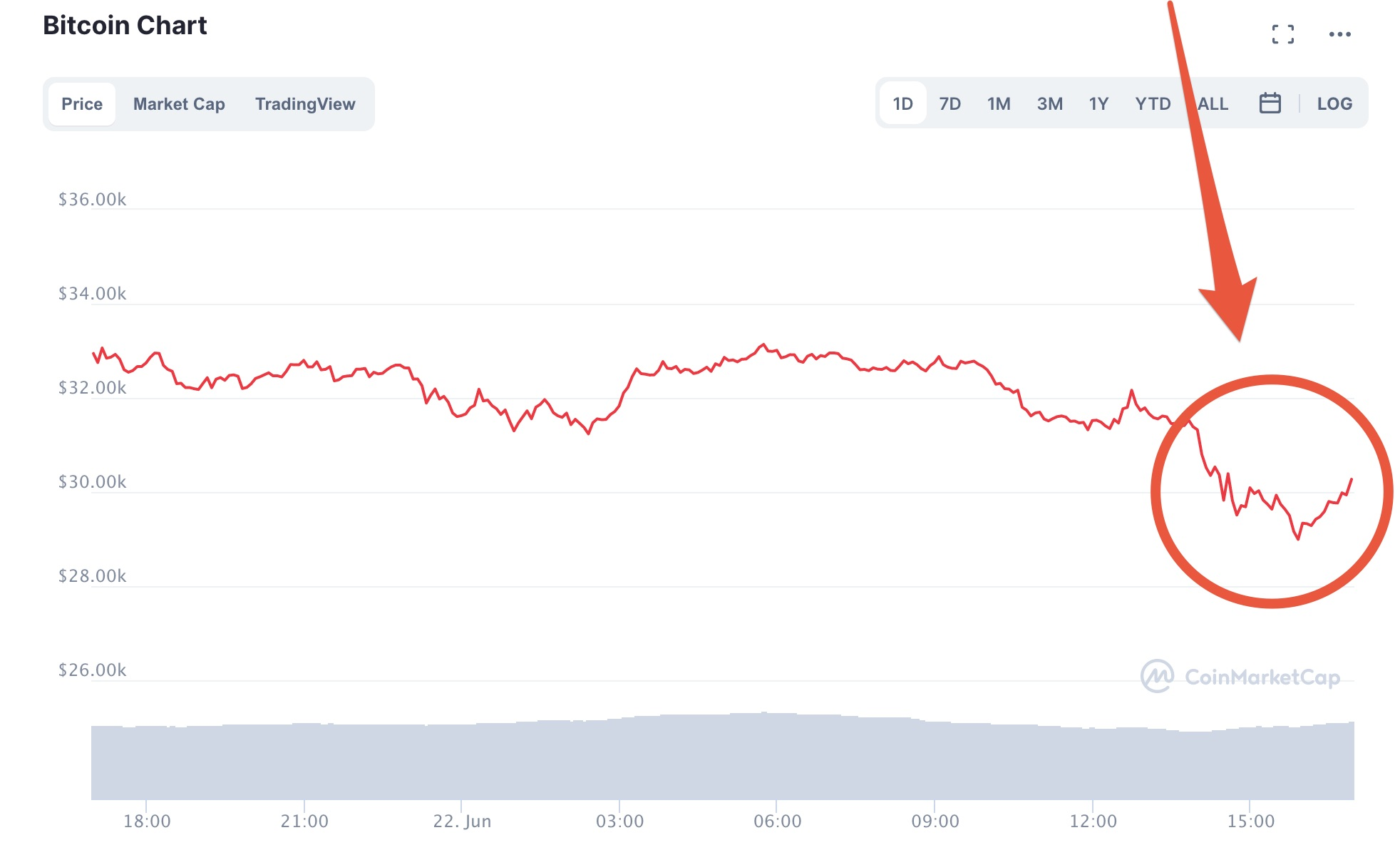 Moduri de a câștiga bani cu Bitcoin în