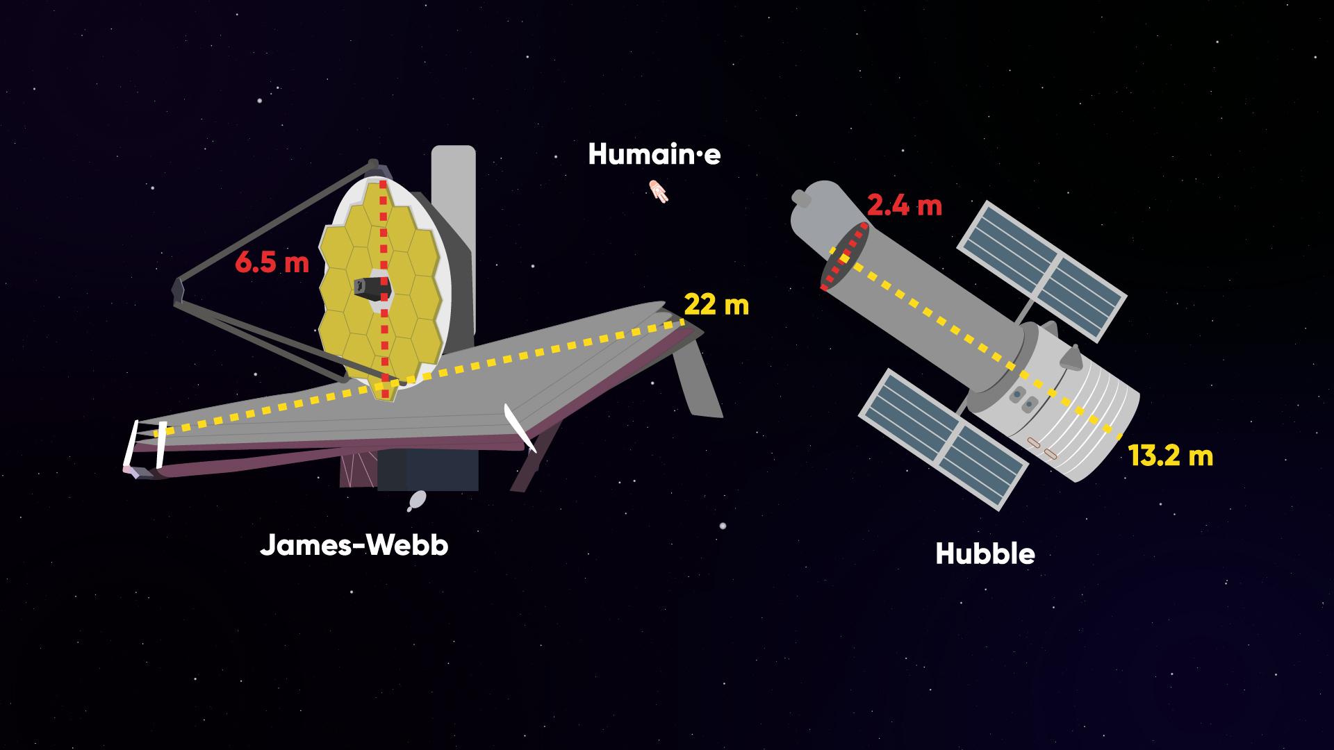 À quel point le télescope James-Webb est-il plus imposant que Hubble ?